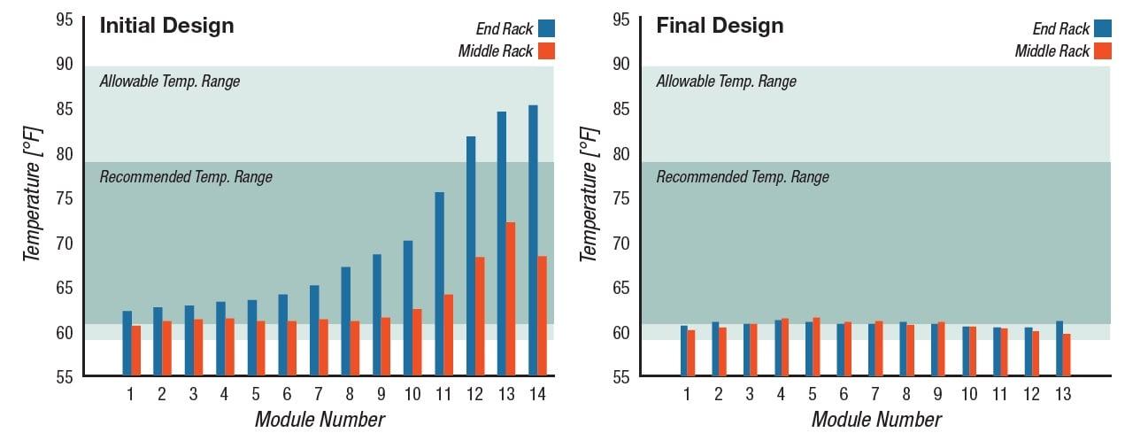 CFD initial vs final design battery rack