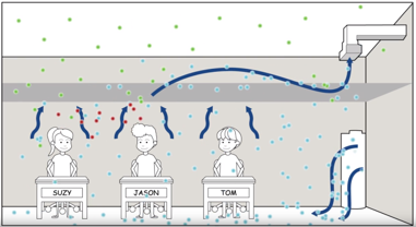 Illustration of sneeze particle distribution in a displacement system