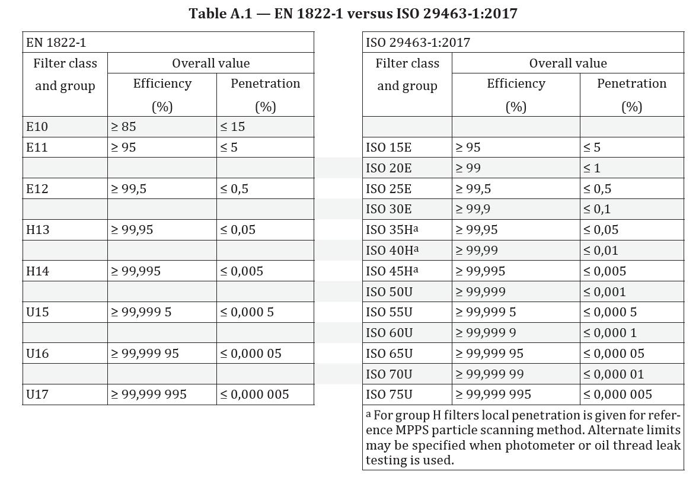 EN1822_1 vs ISO 29463_1