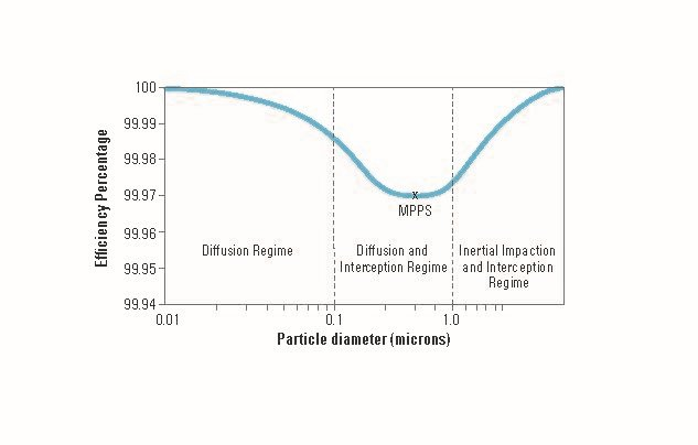 Efficiency vs Particle diameter