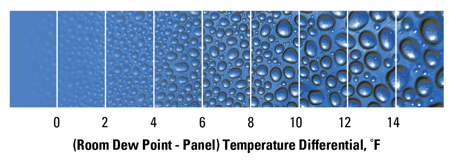 Room dew point temperature differential