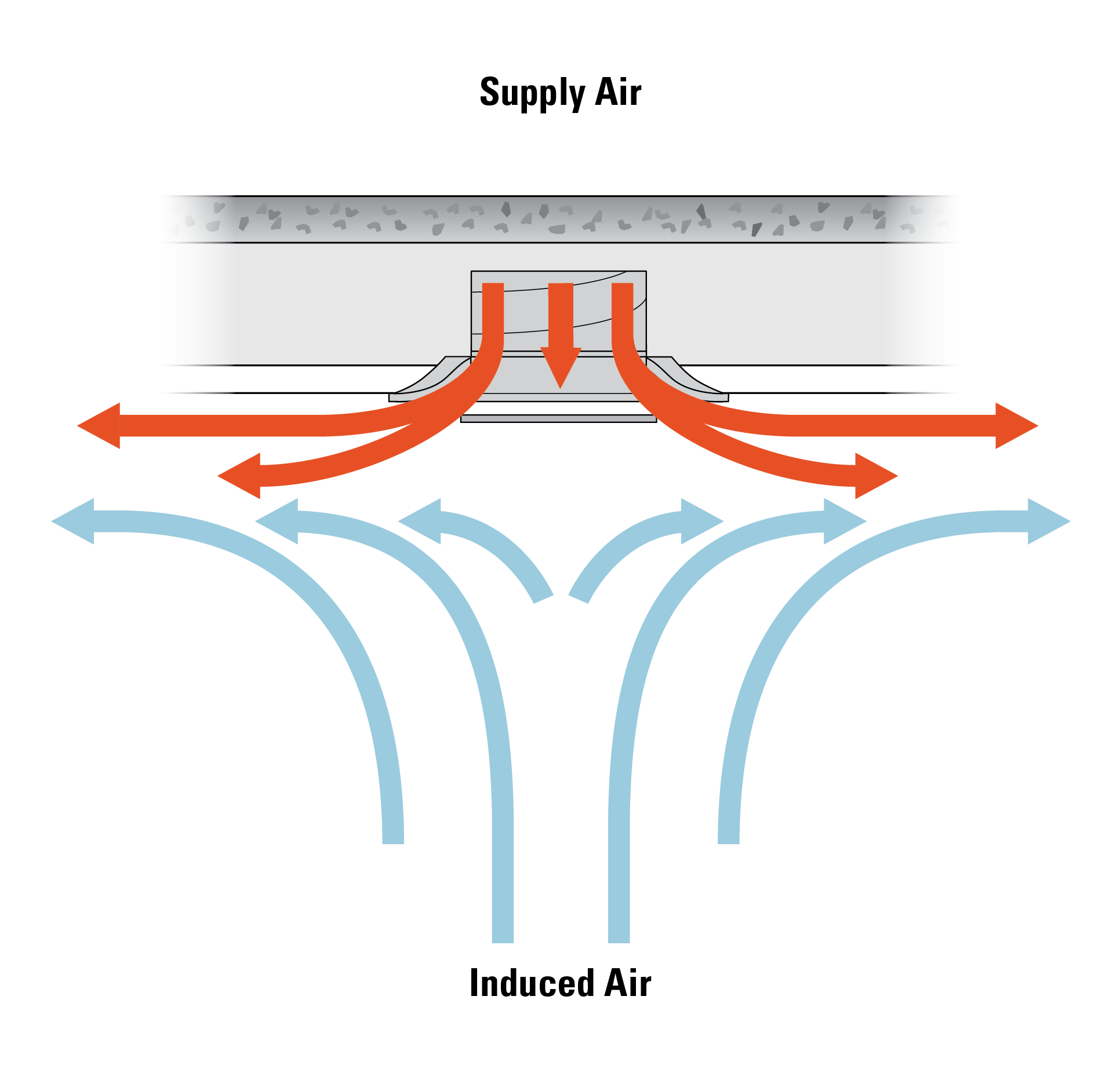 Air entrained along the discharge path of diffuser