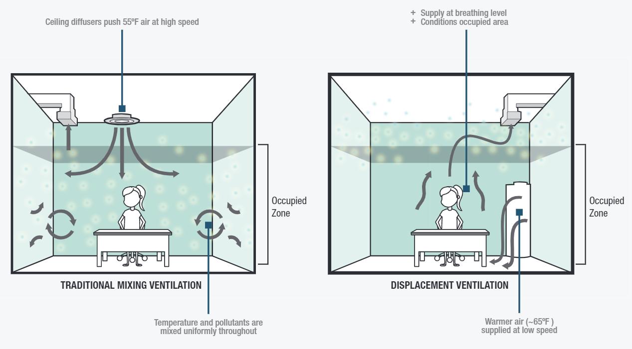 Displacement ventilation vs mixing ventilation