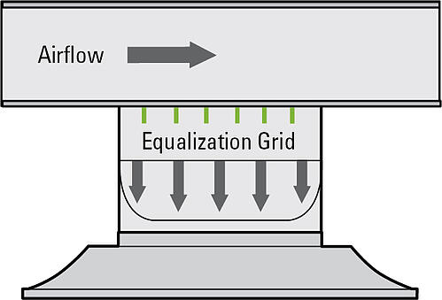 sound levels same as manufacturer's rating with equalizing grid