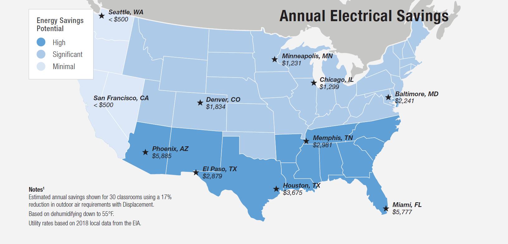 annual electrical savings