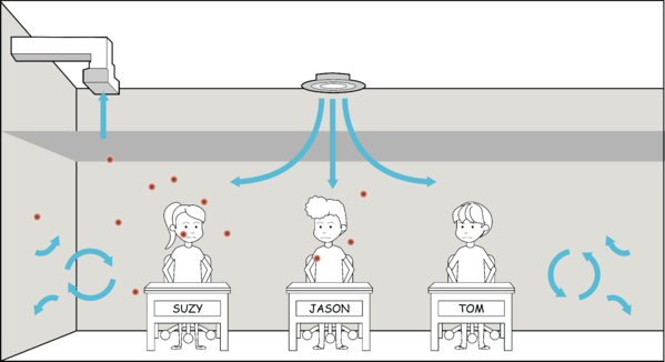 Illustration of sneeze particle distribution in the air of a mixing system