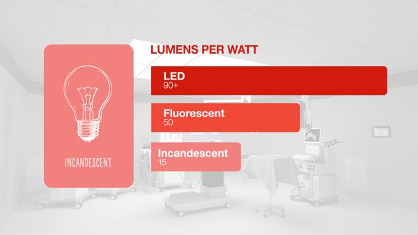 Chart showing luminous efficacy in lumens per watt