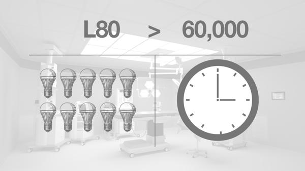 Graphic illustrating lifespan of LED lightbulb