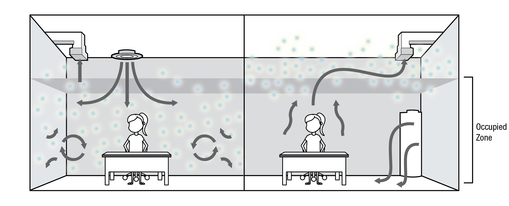 Illustration of airflow in an overhead system on the left and the displacement system on the right