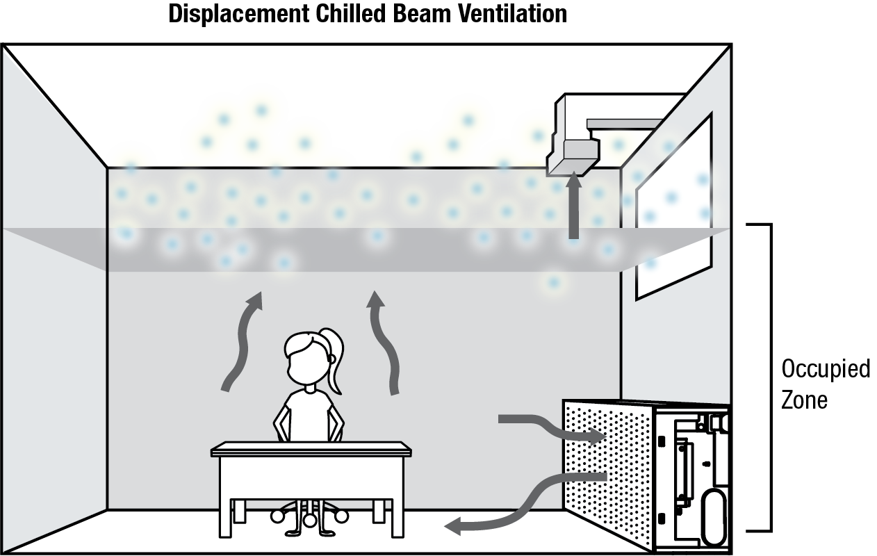Illustration of a displacement chilled beam system in a classroom