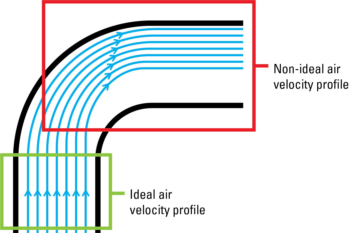 Ideal and non-ideal velocity profiles in ductwork